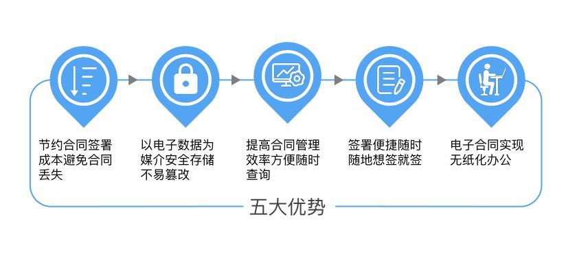 签盾电子合同用户使用手册-移动端 第二张